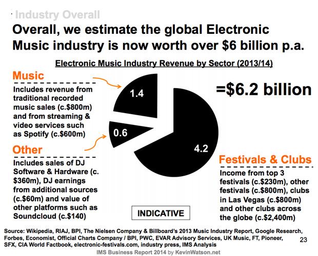 musica-electronica-ingresos