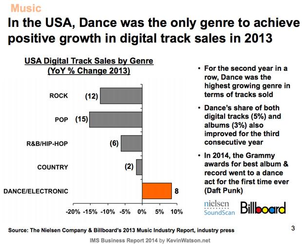 ventas-musica-electronica-usa