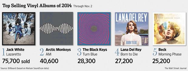 top-selling-vinyl-albums-2014